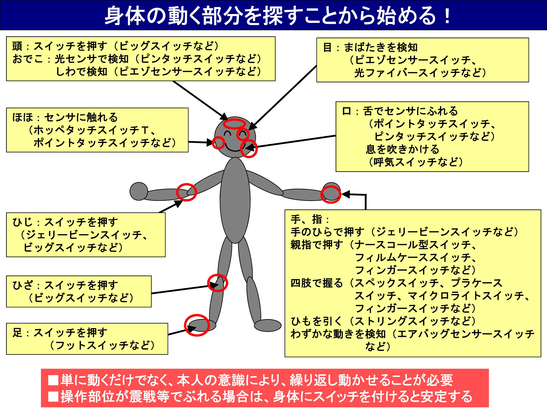 <図1.3 身体の動く部分と対応する入力スイッチの例>
