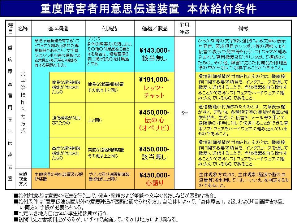 <図3.3 意思伝達装置の補助金の枠と該当製品>