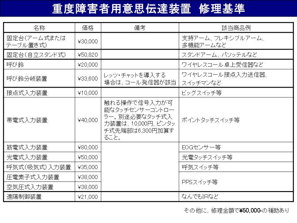 <図3.4 意思伝達装置の各品目における給付金額上限>