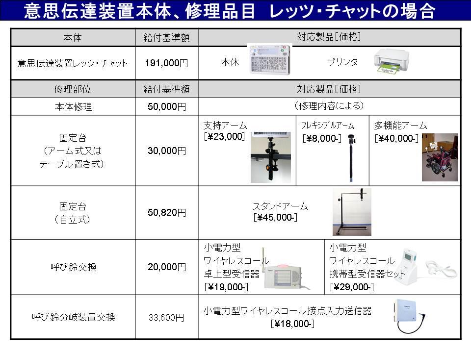 <図3.5 レッツ・チャット導入時における補装具給付制度の対応品目>
